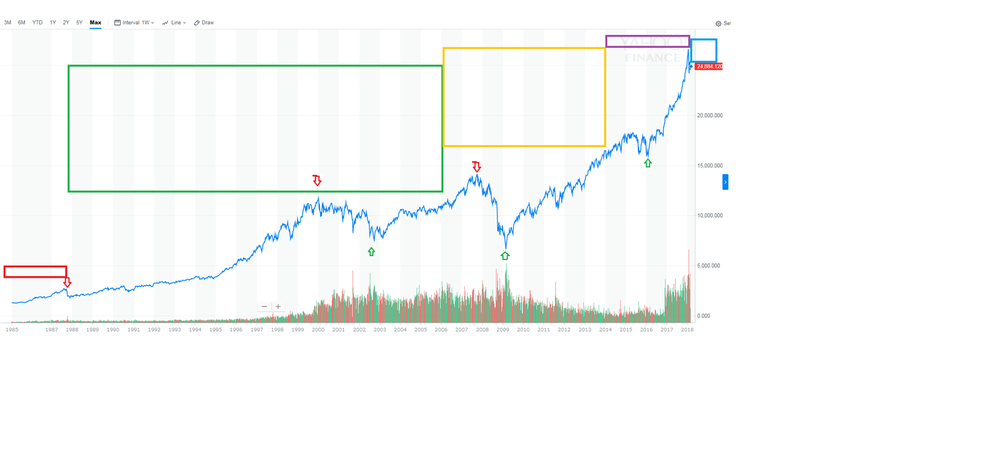 Dow1985_2018.png